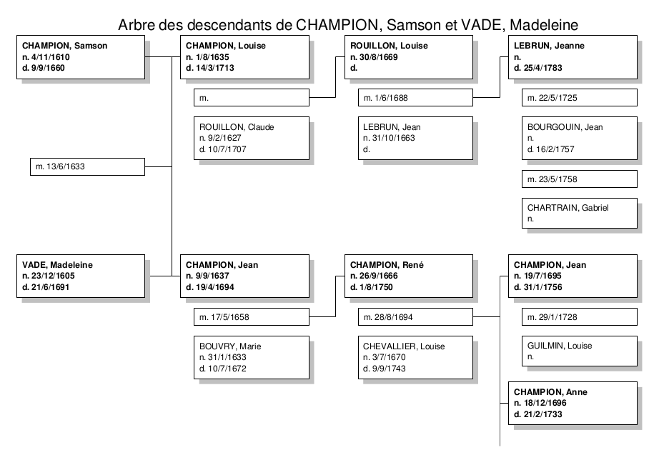 Family Descendant chart-42-fr.png
