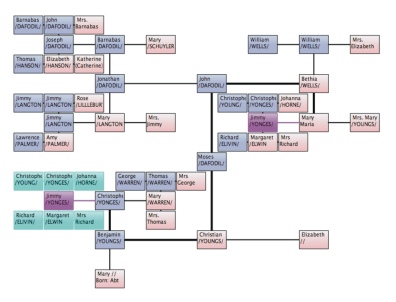 File:Claurissa-tuttle-ms-thesis.pdf-example h-tree.png
