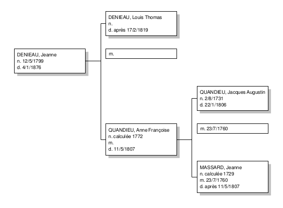 Graphical reports-Ancestor tree-Sample pdf output-42-fr.png